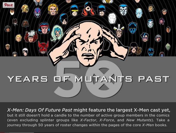 Mutant Evolution Infographics