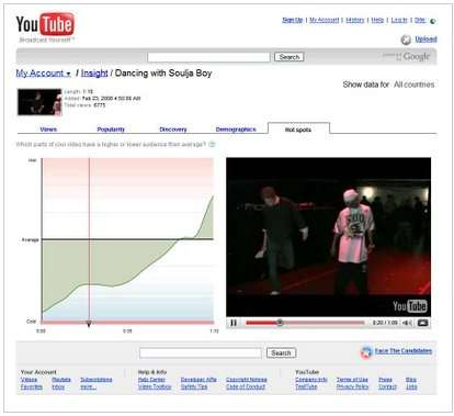 YouTube Video Metrics