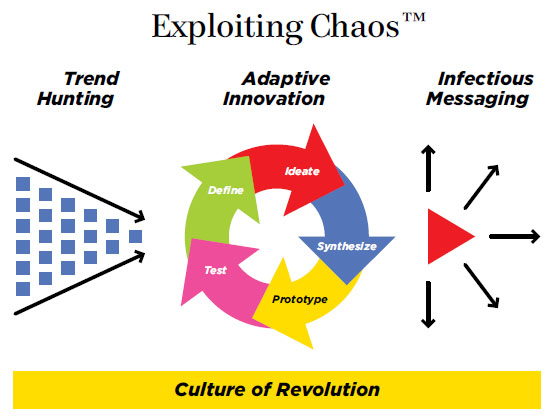 Exploiting Chaos Framework