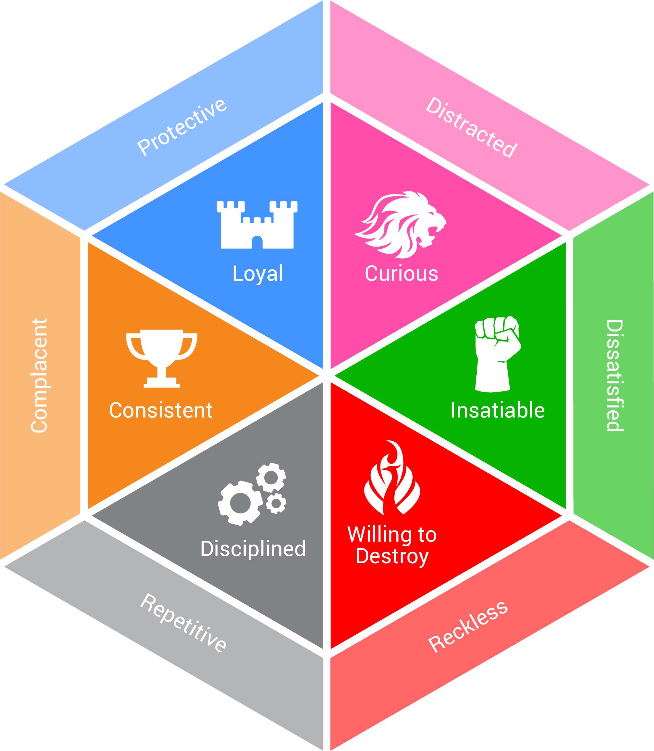 Innovation Assessment Hexagon