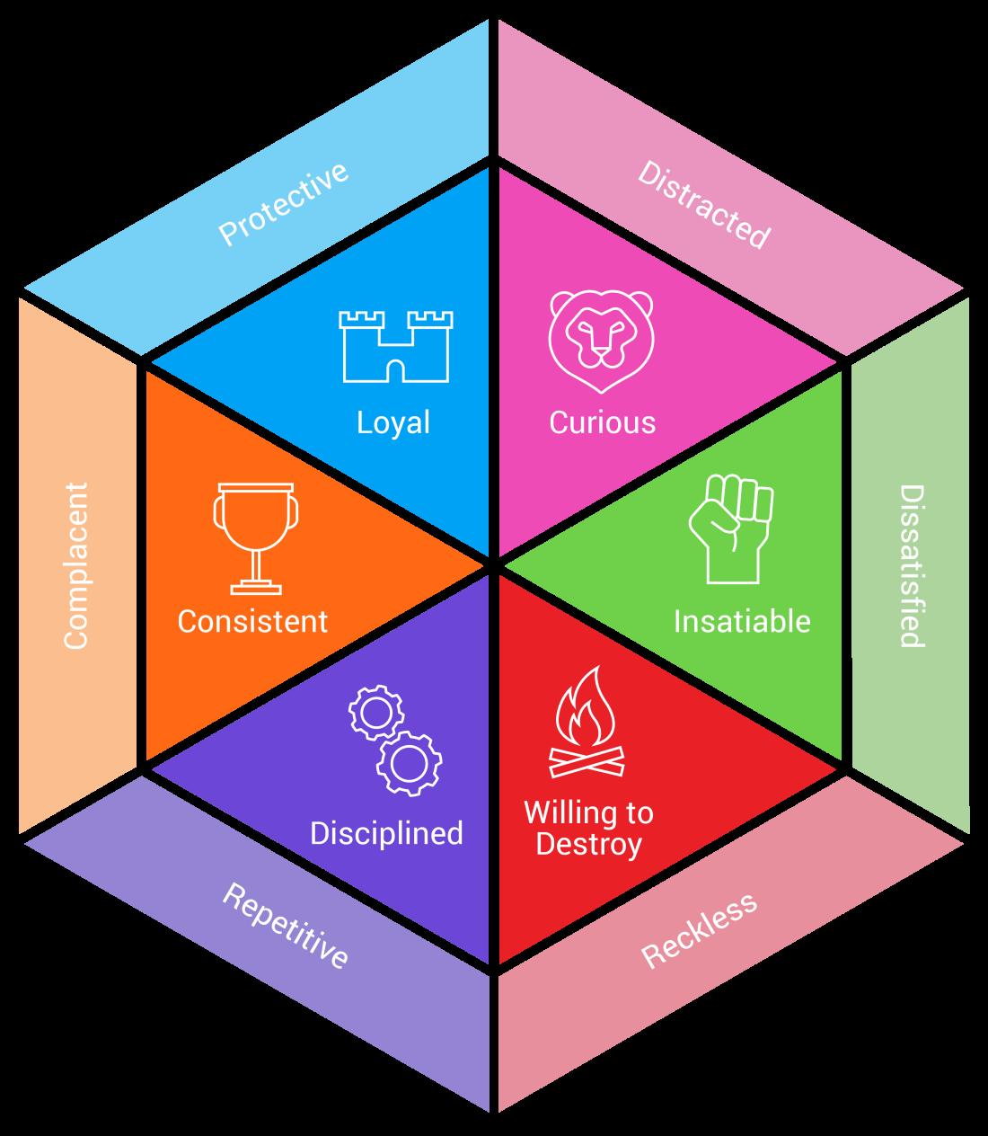 Innovation Assessment Hexagon