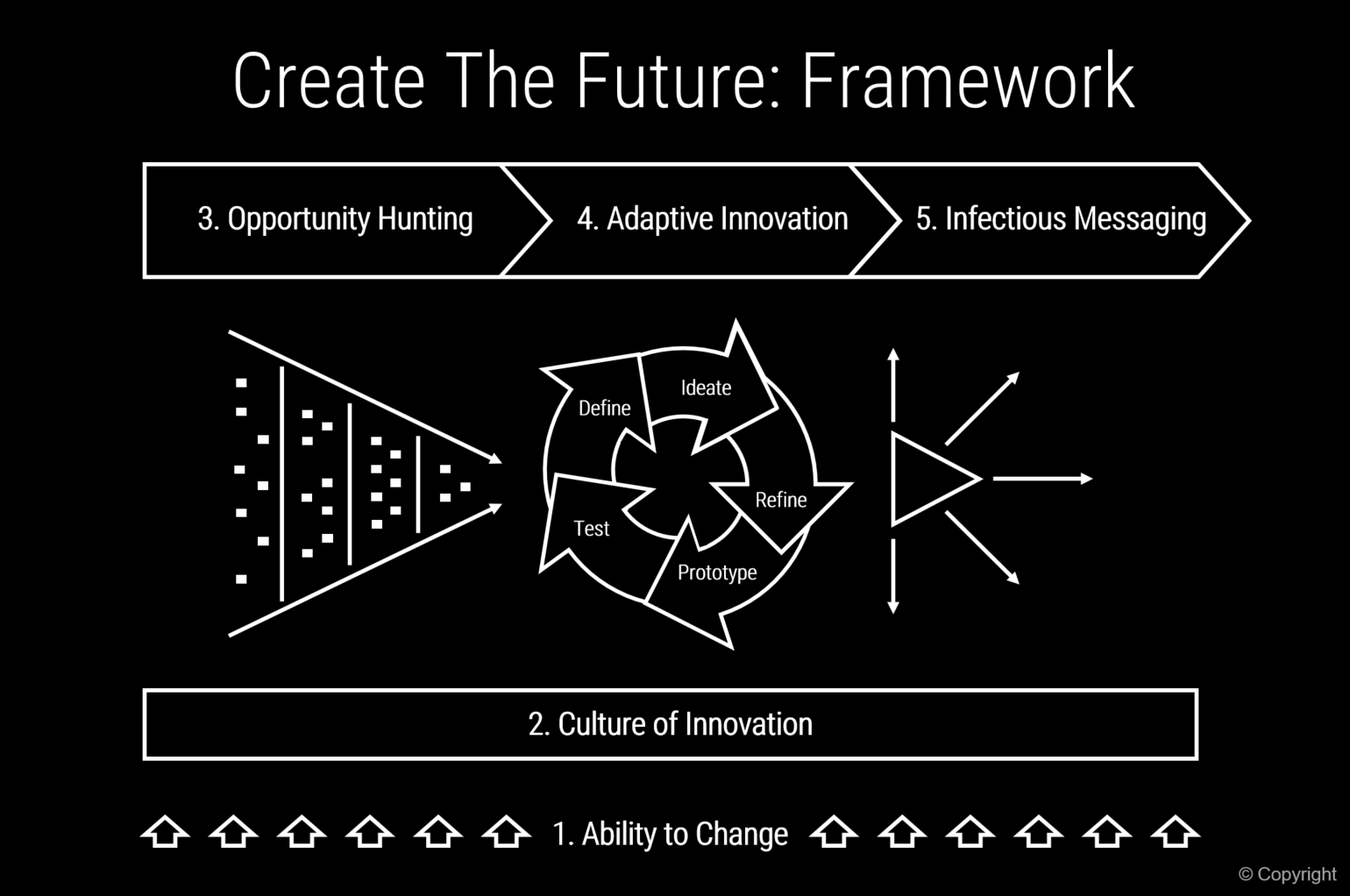 Create the Future Innovation Framework