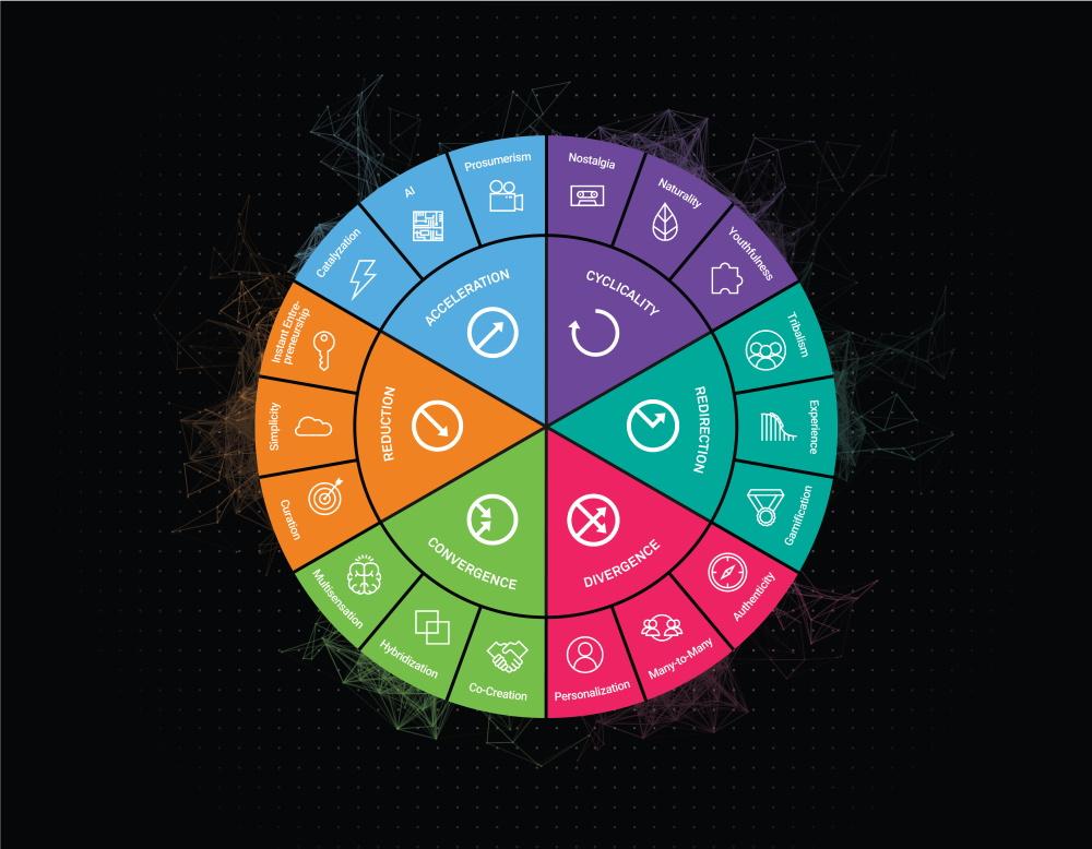 Megatrends Innovation Frameworks
