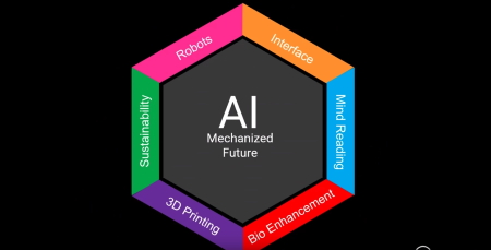 AI & The Super Future