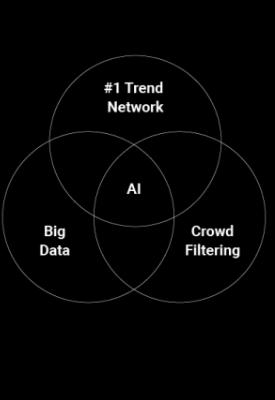The #1 Trend Platform