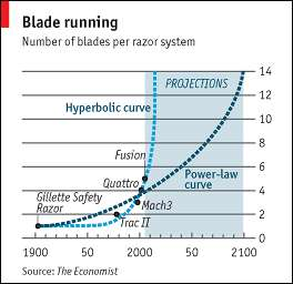 Moore's Law for Razors: 14 Blades by 2100