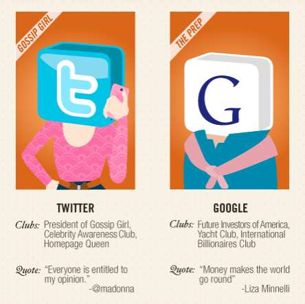 Personified Website Stereotypes - The Social Media Class of 2011 is the Web's Pop Culture Prequel