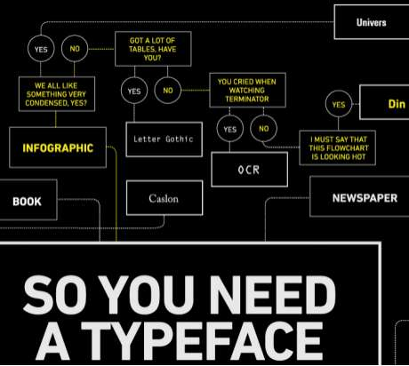 Infographic Font Mazes - Julian Hansen's So You Need a Typeface is a Font Decision Matrix