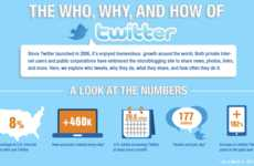 Twitterverse Infographics - This Twitter Infographic Gages The Who, Why and How of Twitter