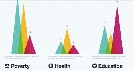 Disturbing Disparity Infographics