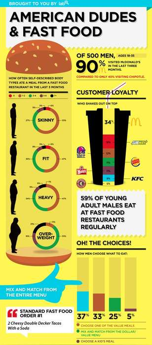 Fast Food Figures - The Lab American Dudes and Fast Food Infographic is Frightening and Enlightening