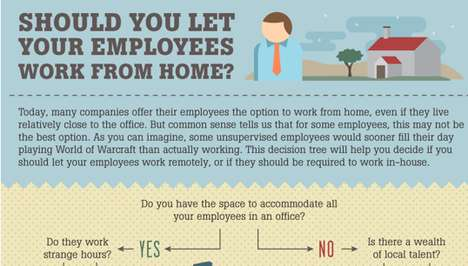 The 'Should You Let Your Employees Work from Home?' Graphic Gives Good Advice