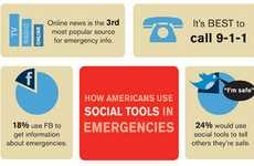911 Social Media Stats - The 'How Americans Use Social Tools in Emergencies' Infographic is Shocking