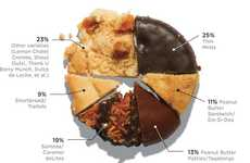 Delicious Dessert Pie Charts - The Girl Scout Cookie Sales Infographic is Terrifically Tasty