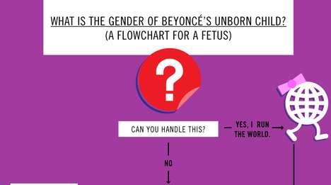 Famous Fetus Flowcharts