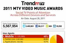 Celeb Social Media Stats - The 2011 MTV VMAs Infographic Demonstrates the Importance of Social Media