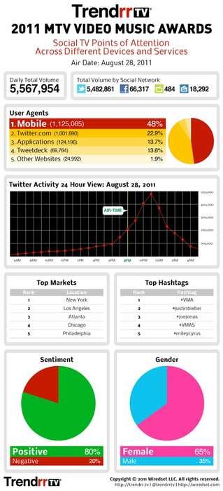 Celeb Social Media Stats