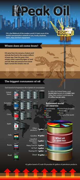 This Infographic from CarSort Explains Peak Oil and its Dangers