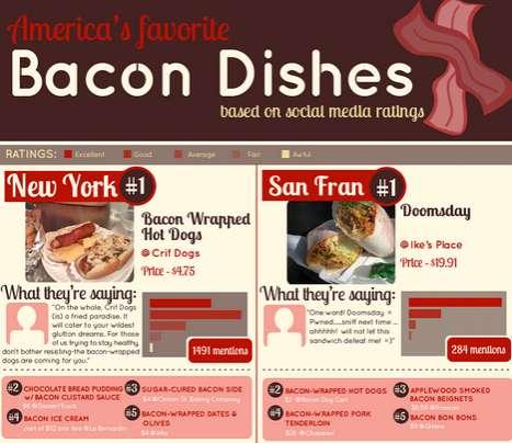 Pork-Loving Charts