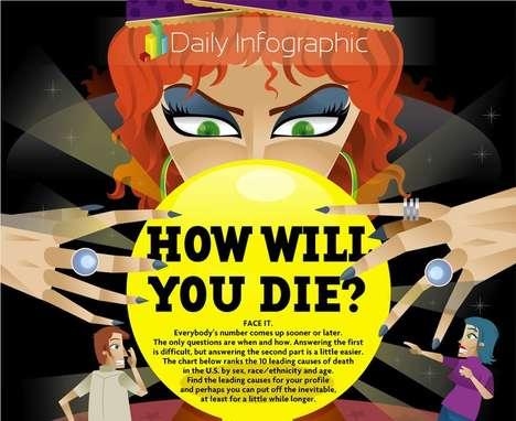 Daunting Death Prediction Charts