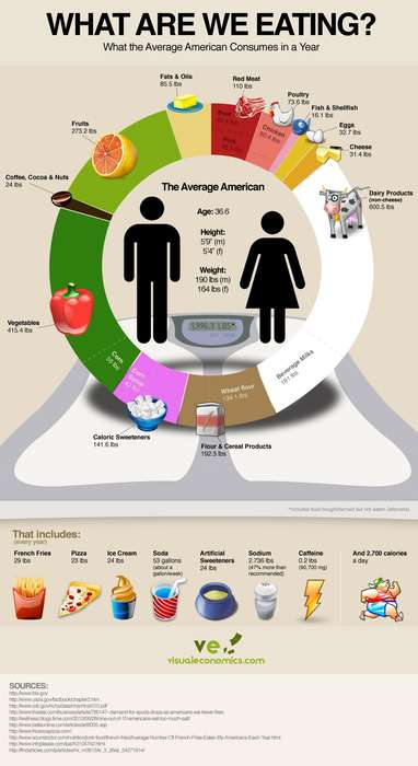 Incredible Edible Statistics