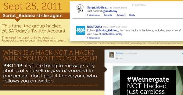 Social Media Hacker Graphs : Twacked
