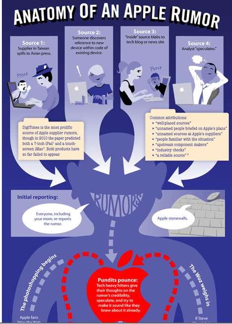 Mac-Happy Hearsay Infographics