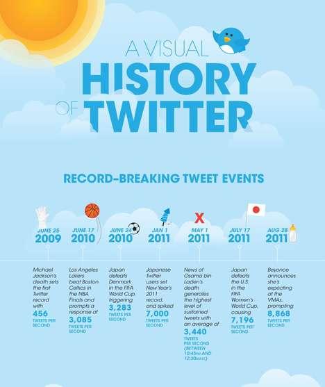 Celebrity Tweeting Stats