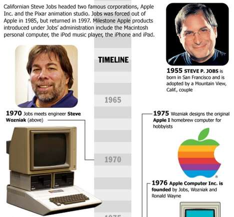 The Steve Jobs Infographic Pays Tribute to the Apple CEO