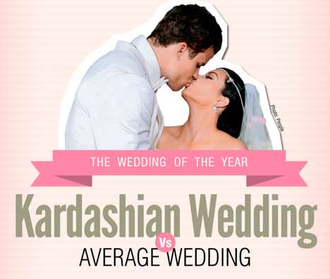 Celeb Wedding Ceremony Stats