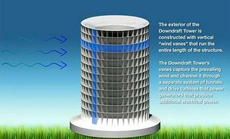 Power-Generating Towers