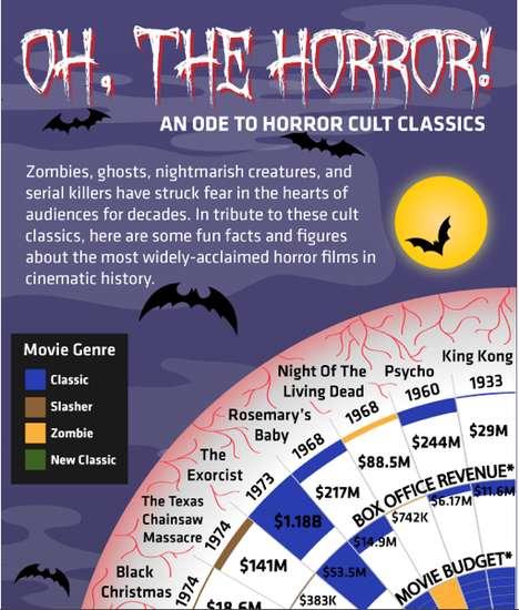Harrowing Horror Films