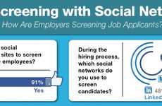 Facebook Employment Stats - The 'Job Screening with Social Networking' Infographic Stuns All