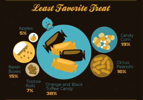 Sweet-Toothed Holiday Facts