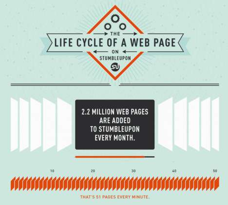 Social Sharing Infographic - StumbleUpon Page Life Cycle Highlights US Traffic