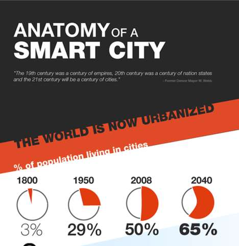 Efficient City Design Graphics - Smart City Anatomy Infographic Provides a Look into the Future