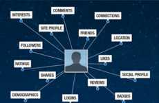 Holistic Social Data Platforms - Gigya Lets Companies Manage User Data Across Social Media Sites