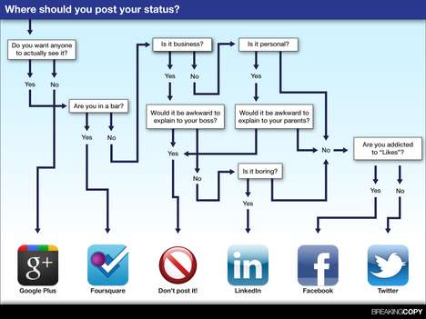 Social Networking Update Charts