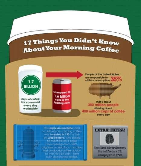 Revealing Caffeine Facts