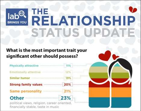 Facebook Love Charts - The Relationship Status Update Infographic is Set to Swoon