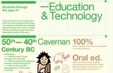 Time-Traveling Pupil Infographics - 'Students Through the Ages' Investigates Undergrads Over Time