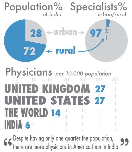Digital Rural Medicine