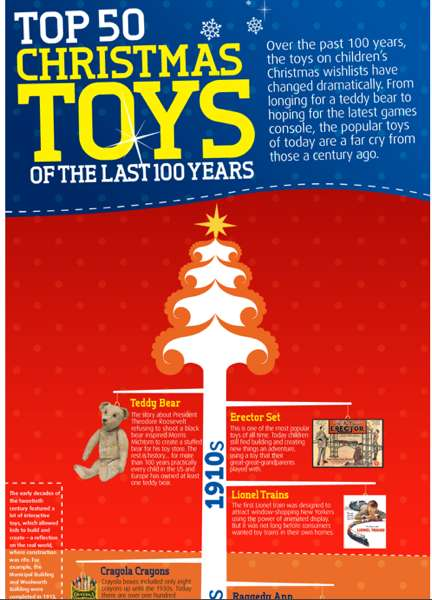 The Cash Generator Looks Back at Popular Toys From the Last 100 Years