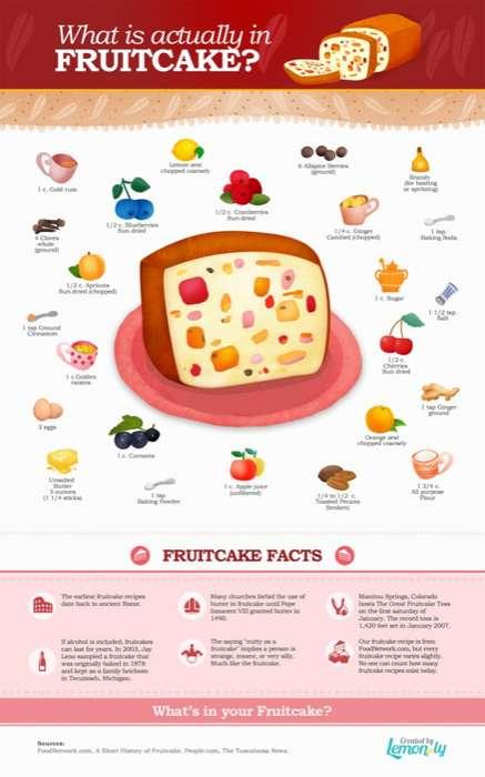 Non-Perishable Cake Facts