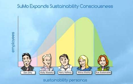 Employee Eco Tracking - Sustainability Momentum Helps Brands Monitor Workers' Carbon Footprint