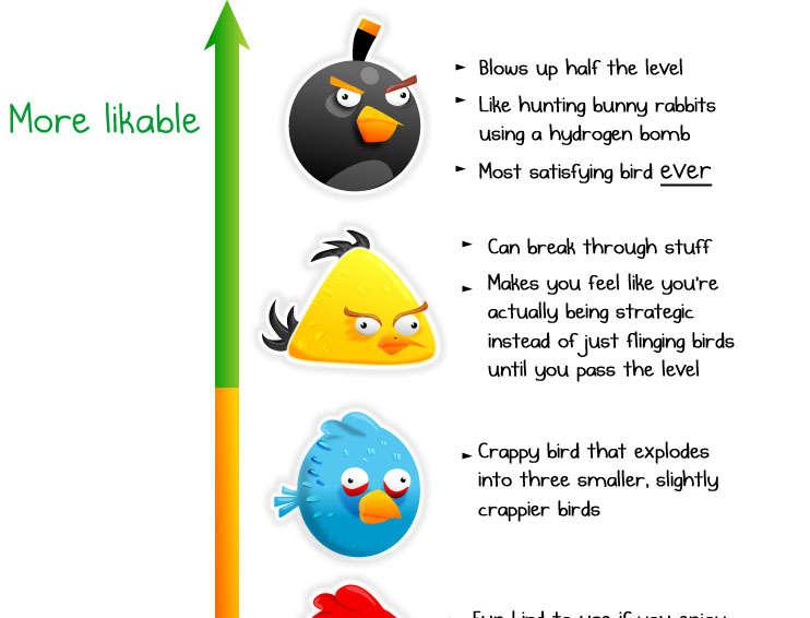 92 Angry Bird Innovations