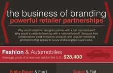 Brand Collaboration Infographics - The Business of Branding Infographic Analyzes Brand Power