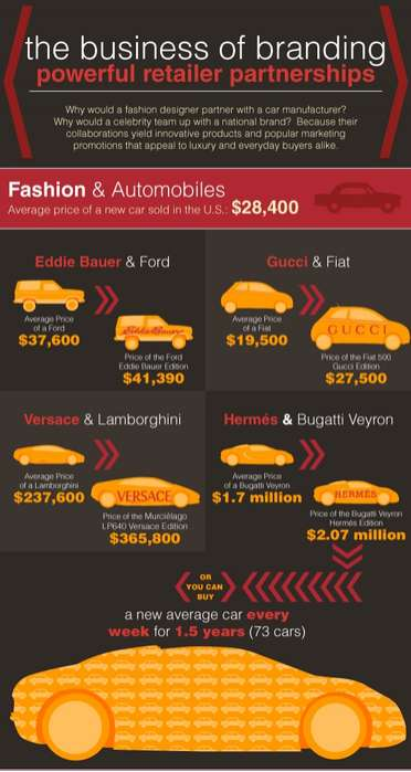 Brand Collaboration Infographics
