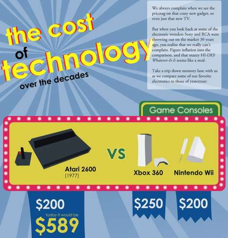 High-Priced Gadget Stats - 'The Cost of Technology Over the Decades' Infographic is Reassuring