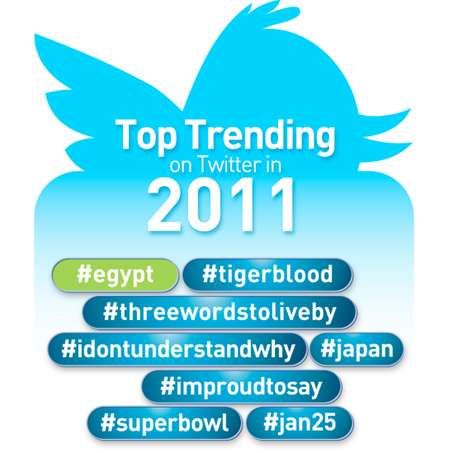 Twitter Statistic Graphs - 'Top Trending on Twitter in 2011' Rounds up the Year